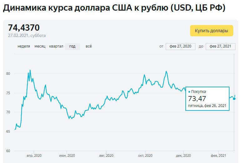 Динамика курса доллара США к рублю