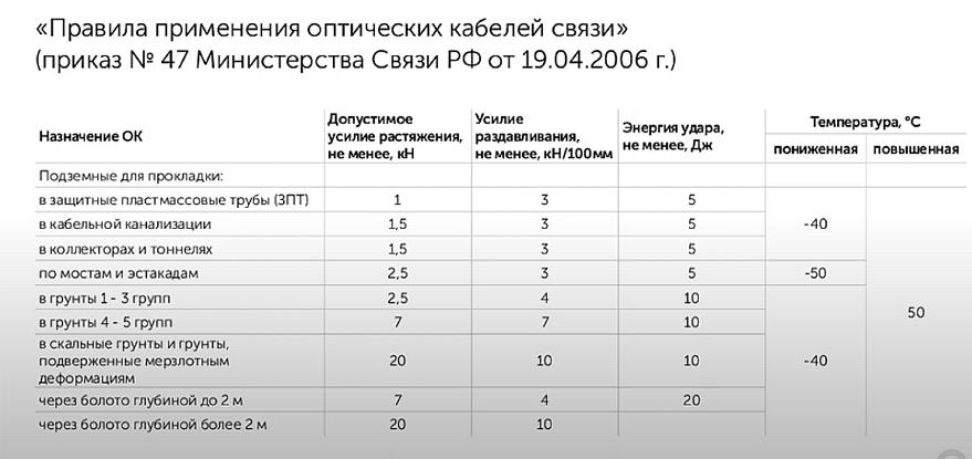 Таблица правил применения оптических кабелей связи