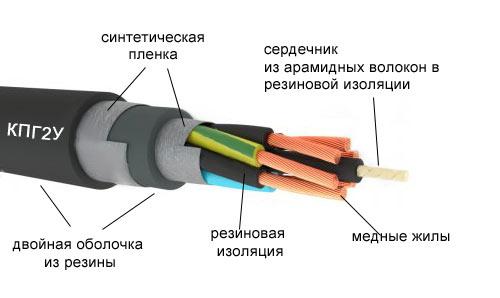 Кабель для кран-балки КПГ2У