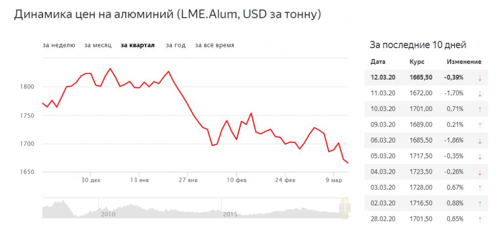 Динамика цен на алюминий
