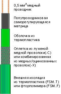 Кабель для обогрева труб FSM, кабель FSM