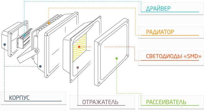 Конструкция прожектора