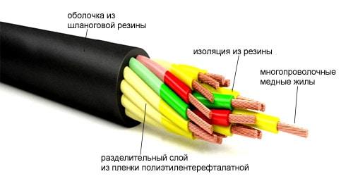 Кабель для кран-балки РПШ