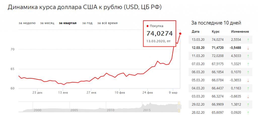 Падение российских ценных бумаг в процентах