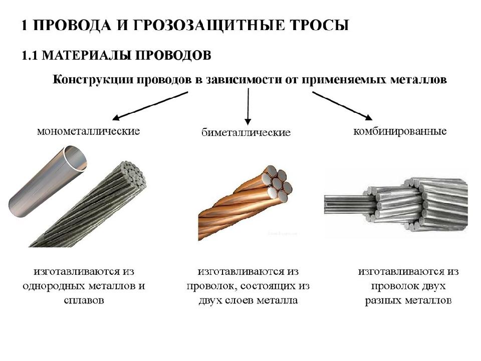 Классификация неизолированных проводов