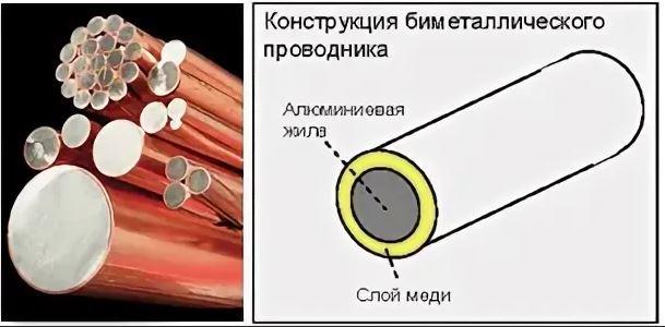Конструкция биметаллических проводников