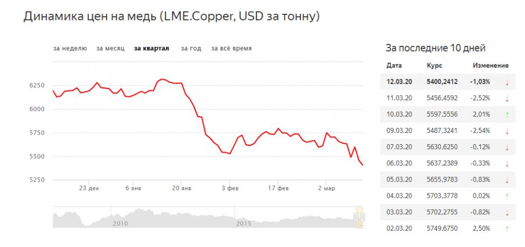 Динамика цен на медь
