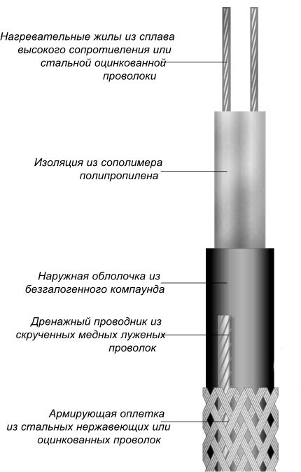 Кабель для обогрева труб ТСБ