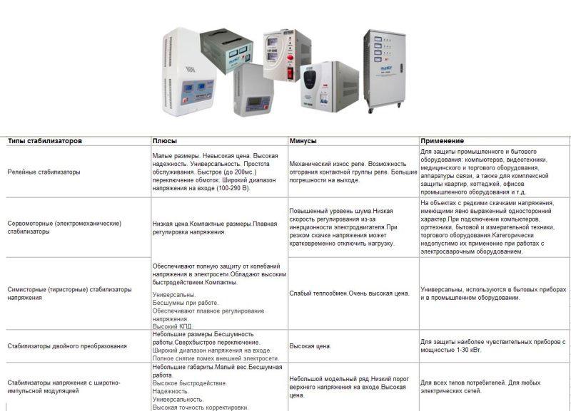 Сравнение различных типов стабилизатров