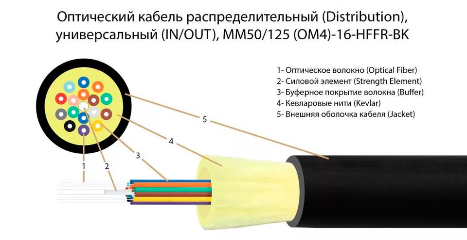 Оптический кабель с усиливающим элементом