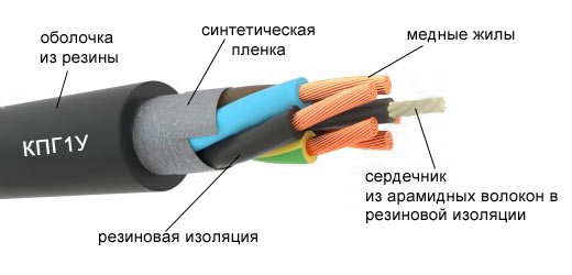 Кабель для кран-балки КПГ1У