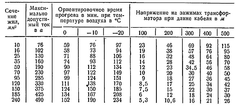 Таблица допустимый ток для прогрева кабеля