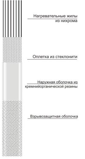 Кабель для обогрева труб ЭНГЛ-1
