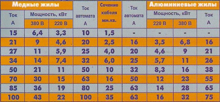 Таблица для определения сечения провода или кабеля